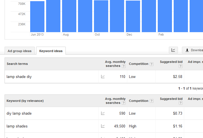 Google Adwords for Beginners   Reasonstoskipthehousework.com